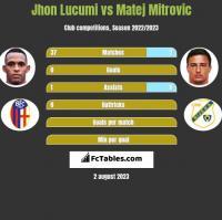 Jhon Lucumi vs Matej Mitrovic h2h player stats