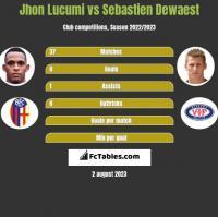 Jhon Lucumi vs Sebastien Dewaest h2h player stats