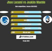 Jhon Lucumi vs Joakim Maehle h2h player stats
