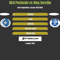 Kiril Pechenin vs Oleg Wierietiło h2h player stats