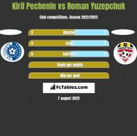 Kiril Pechenin vs Roman Yuzepchuk h2h player stats