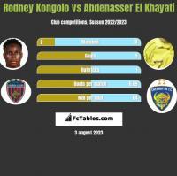 Rodney Kongolo vs Abdenasser El Khayati h2h player stats