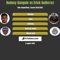 Rodney Kongolo vs Erick Gutierrez h2h player stats