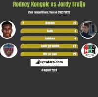 Rodney Kongolo vs Jordy Bruijn h2h player stats