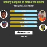 Rodney Kongolo vs Marco van Ginkel h2h player stats