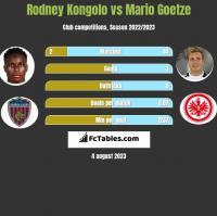 Rodney Kongolo vs Mario Goetze h2h player stats