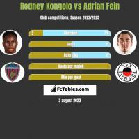 Rodney Kongolo vs Adrian Fein h2h player stats