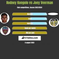 Rodney Kongolo vs Joey Veerman h2h player stats