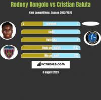 Rodney Kongolo vs Cristian Baluta h2h player stats
