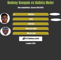 Rodney Kongolo vs Batista Meier h2h player stats