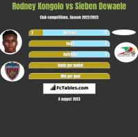 Rodney Kongolo vs Sieben Dewaele h2h player stats