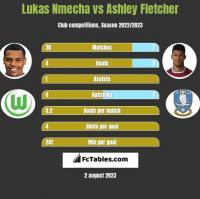 Lukas Nmecha vs Ashley Fletcher h2h player stats
