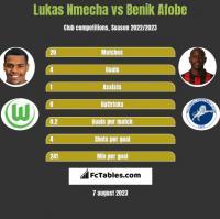 Lukas Nmecha vs Benik Afobe h2h player stats