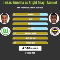Lukas Nmecha vs Bright Osayi-Samuel h2h player stats