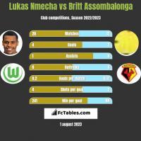 Lukas Nmecha vs Britt Assombalonga h2h player stats
