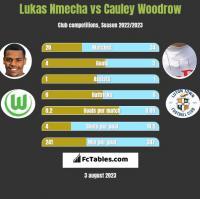 Lukas Nmecha vs Cauley Woodrow h2h player stats