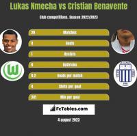 Lukas Nmecha vs Cristian Benavente h2h player stats