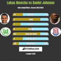 Lukas Nmecha vs Daniel Johnson h2h player stats