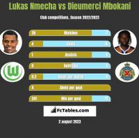 Lukas Nmecha vs Dieumerci Mbokani h2h player stats