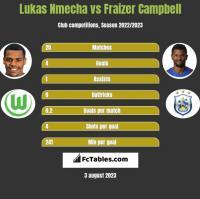 Lukas Nmecha vs Fraizer Campbell h2h player stats