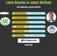 Lukas Nmecha vs James McClean h2h player stats