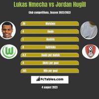Lukas Nmecha vs Jordan Hugill h2h player stats
