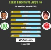 Lukas Nmecha vs Junya Ito h2h player stats