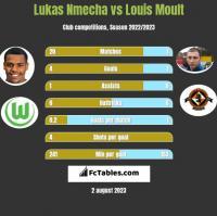 Lukas Nmecha vs Louis Moult h2h player stats