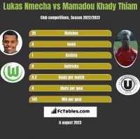 Lukas Nmecha vs Mamadou Khady Thiam h2h player stats