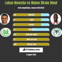 Lukas Nmecha vs Mame Biram Diouf h2h player stats