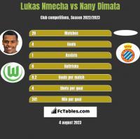 Lukas Nmecha vs Nany Dimata h2h player stats