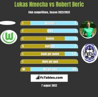 Lukas Nmecha vs Robert Beric h2h player stats