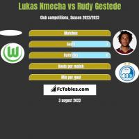 Lukas Nmecha vs Rudy Gestede h2h player stats