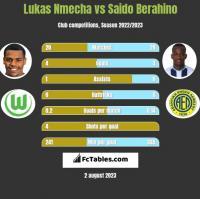 Lukas Nmecha vs Saido Berahino h2h player stats
