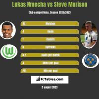 Lukas Nmecha vs Steve Morison h2h player stats