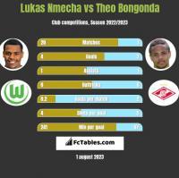 Lukas Nmecha vs Theo Bongonda h2h player stats