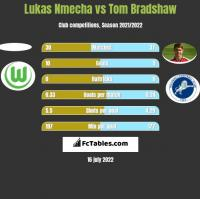 Lukas Nmecha vs Tom Bradshaw h2h player stats