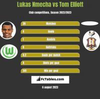 Lukas Nmecha vs Tom Elliott h2h player stats