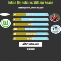 Lukas Nmecha vs William Keane h2h player stats