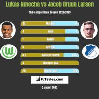 Lukas Nmecha vs Jacob Bruun Larsen h2h player stats