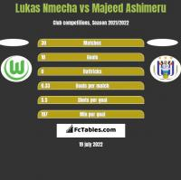 Lukas Nmecha vs Majeed Ashimeru h2h player stats
