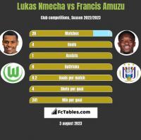 Lukas Nmecha vs Francis Amuzu h2h player stats