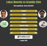 Lukas Nmecha vs Aramide Oteh h2h player stats
