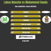 Lukas Nmecha vs Mohammed Dauda h2h player stats