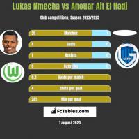 Lukas Nmecha vs Anouar Ait El Hadj h2h player stats