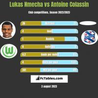 Lukas Nmecha vs Antoine Colassin h2h player stats