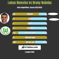 Lukas Nmecha vs Bruny Nsimba h2h player stats