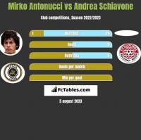 Mirko Antonucci vs Andrea Schiavone h2h player stats
