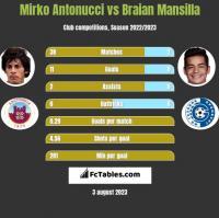 Mirko Antonucci vs Braian Mansilla h2h player stats