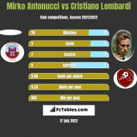 Mirko Antonucci vs Cristiano Lombardi h2h player stats